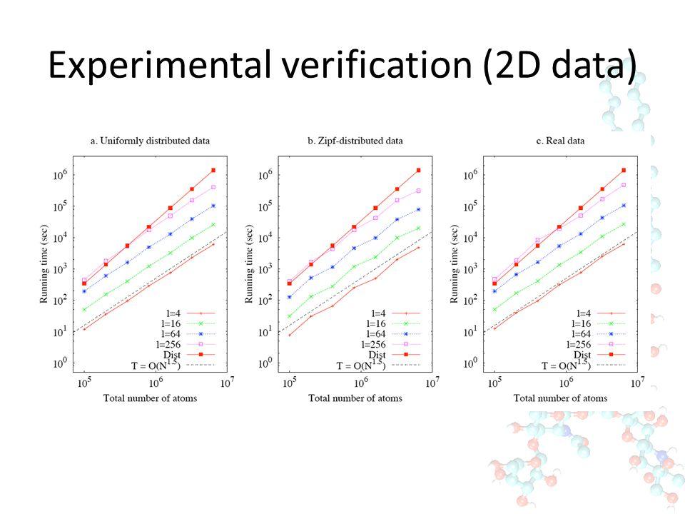 Experimental verification (2D data)