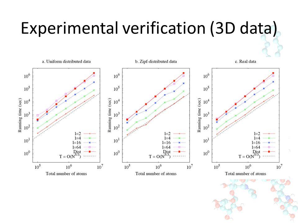 Experimental verification (3D data)