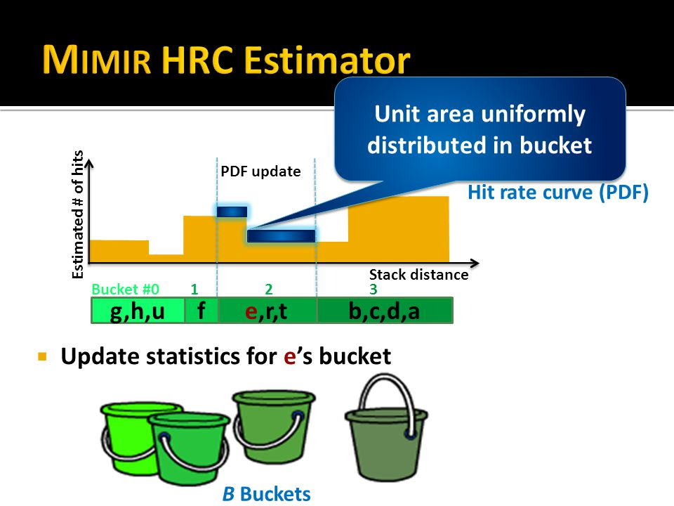 PDF update Hit rate curve (PDF) Stack distance Estimated # of hits B Buckets g,h,ue,r,tfb,c,d,a Bucket #0 1 2 3  Update statistics for e's bucket Unit area uniformly distributed in bucket