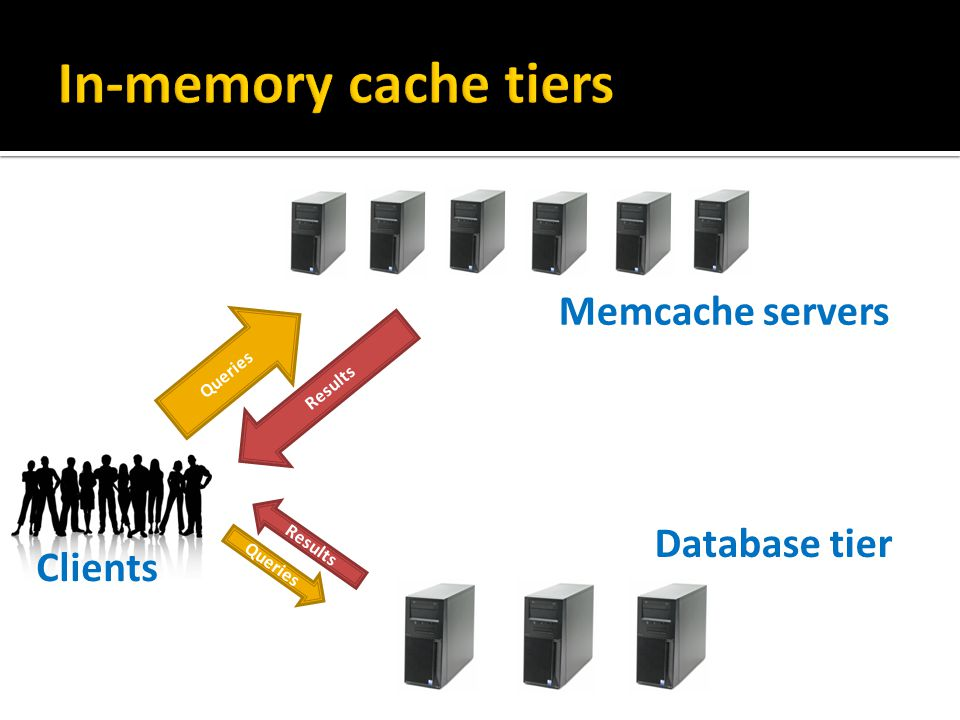 Queries Results Queries Results Clients Memcache servers Database tier