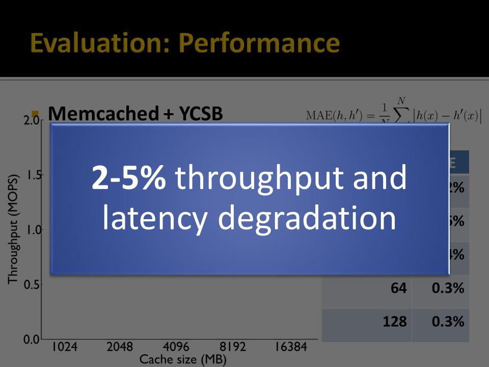  Memcached + YCSB #BucketsMAE 81.2% 160.6% 320.4% 640.3% 1280.3% 2-5% throughput and latency degradation