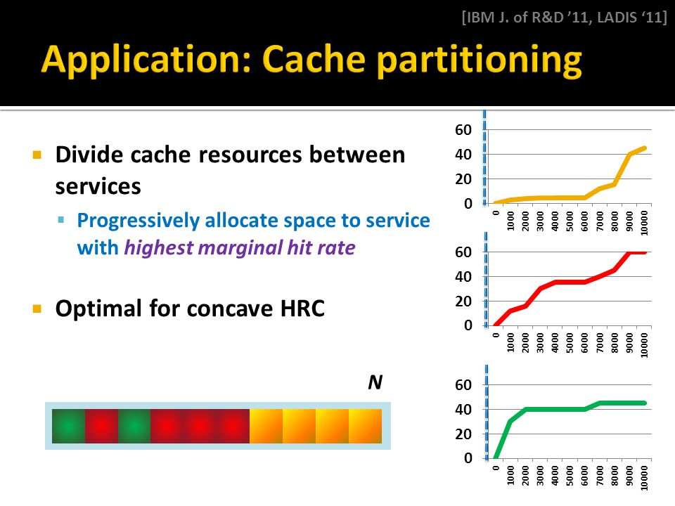  Divide cache resources between services  Progressively allocate space to service with highest marginal hit rate  Optimal for concave HRC N [IBM J.