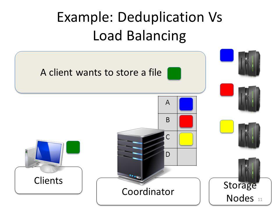 Storage Nodes Coordinator Clients Example: Deduplication Vs Load Balancing A B C D A client wants to store a file.