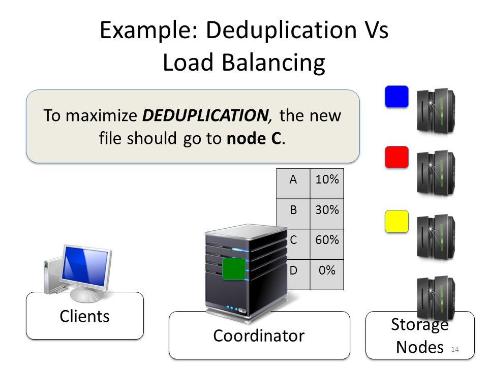 Storage Nodes Coordinator Clients Example: Deduplication Vs Load Balancing A10% B30% C60% D0% To maximize DEDUPLICATION, the new file should go to node C.