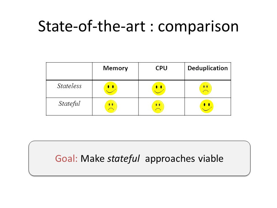State-of-the-art : comparison MemoryCPUDeduplication Stateless Stateful Goal: Make stateful approaches viable