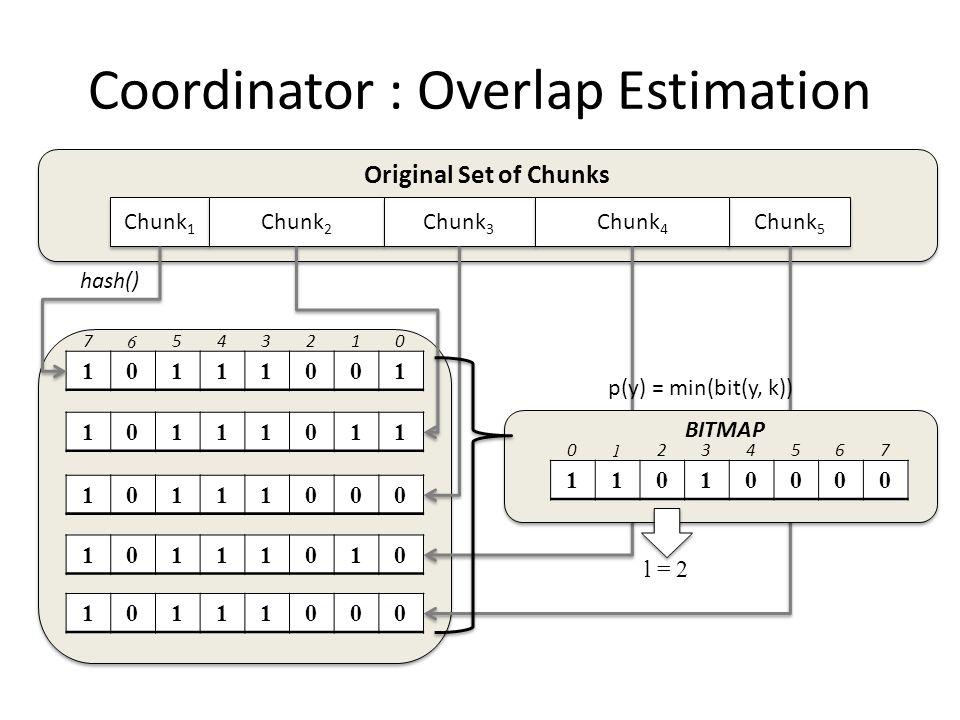 Coordinator : Overlap Estimation Chunk 5 Chunk 1 Chunk 2 Chunk 3 Chunk 4 10111001 7 6 543210 10111011 10111000 10111010 10111000 l = 2 Original Set of Chunks 11010000 hash() BITMAP p(y) = min(bit(y, k)) 0 1 234567