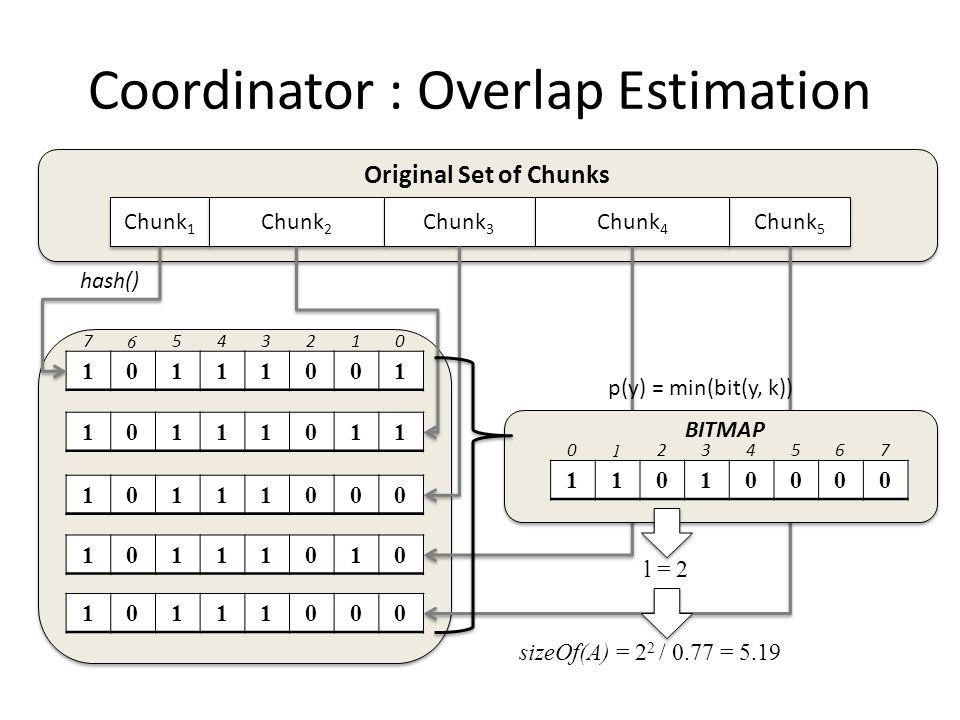 Coordinator : Overlap Estimation Chunk 5 Chunk 1 Chunk 2 Chunk 3 Chunk 4 10111001 7 6 543210 10111011 10111000 10111010 10111000 l = 2 sizeOf(A) = 2 2 / 0.77 = 5.19 Original Set of Chunks p(y) = min(bit(y, k)) 11010000 0 1 234567 BITMAP hash()