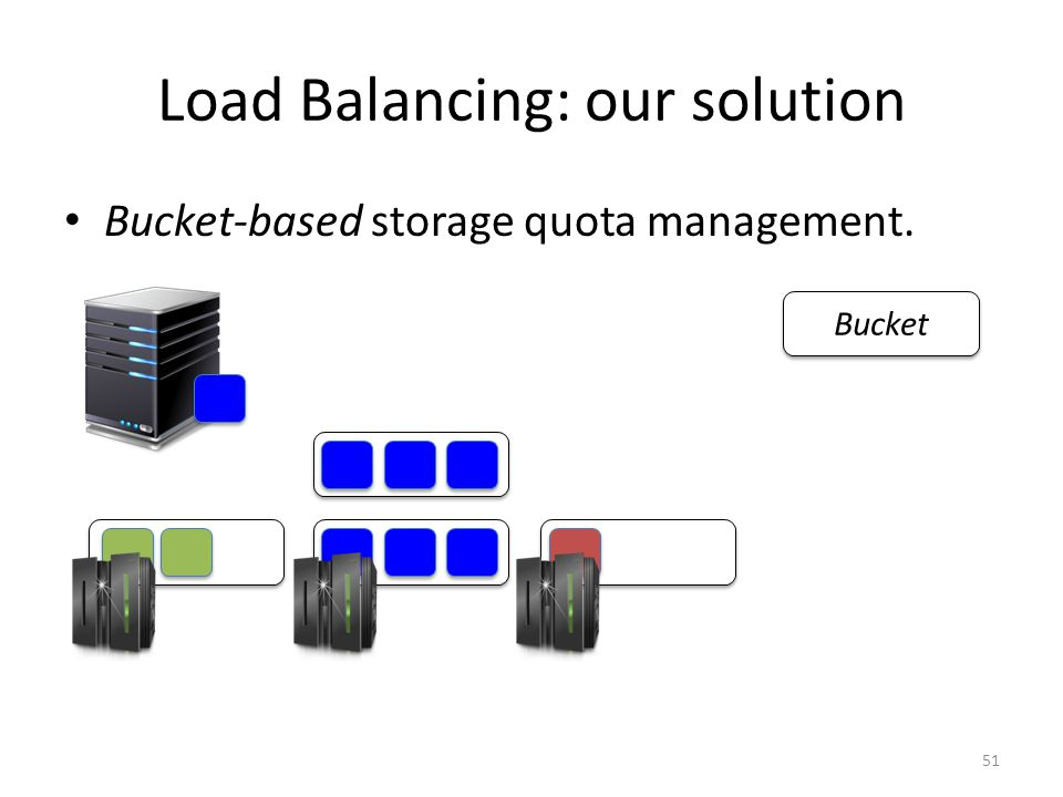 Bucket-based storage quota management. Bucket 51 Load Balancing: our solution
