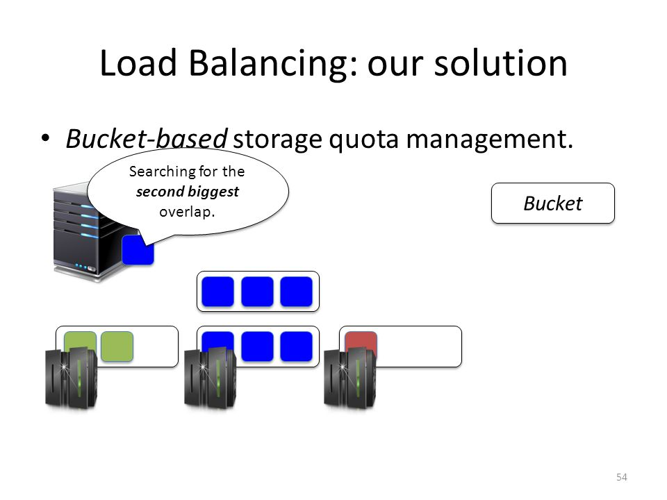 Bucket-based storage quota management. Bucket Searching for the second biggest overlap.