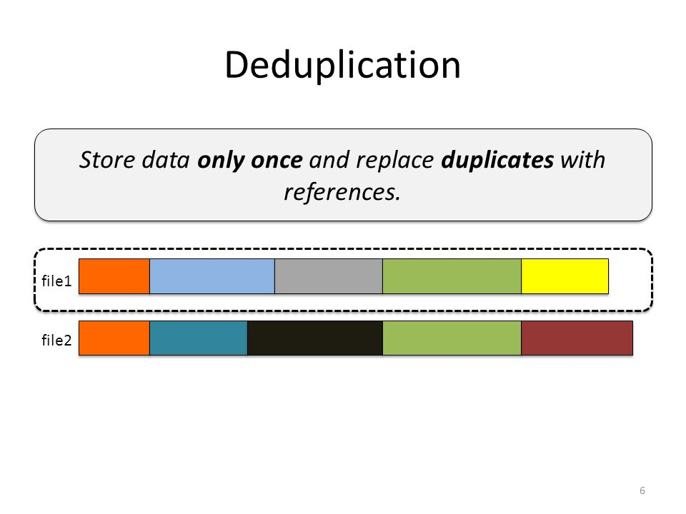 Deduplication file1 file2 6 Store data only once and replace duplicates with references.