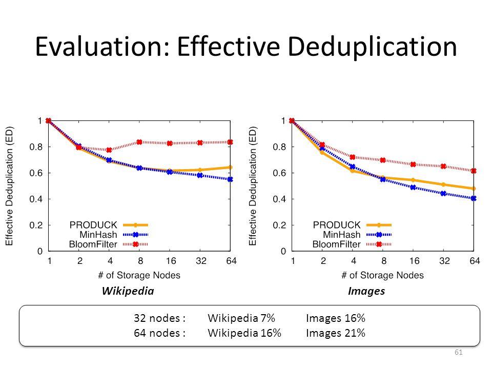 Evaluation: Effective Deduplication WikipediaImages 61 32 nodes :Wikipedia 7%Images 16% 64 nodes : Wikipedia 16%Images 21% 32 nodes :Wikipedia 7%Images 16% 64 nodes : Wikipedia 16%Images 21%