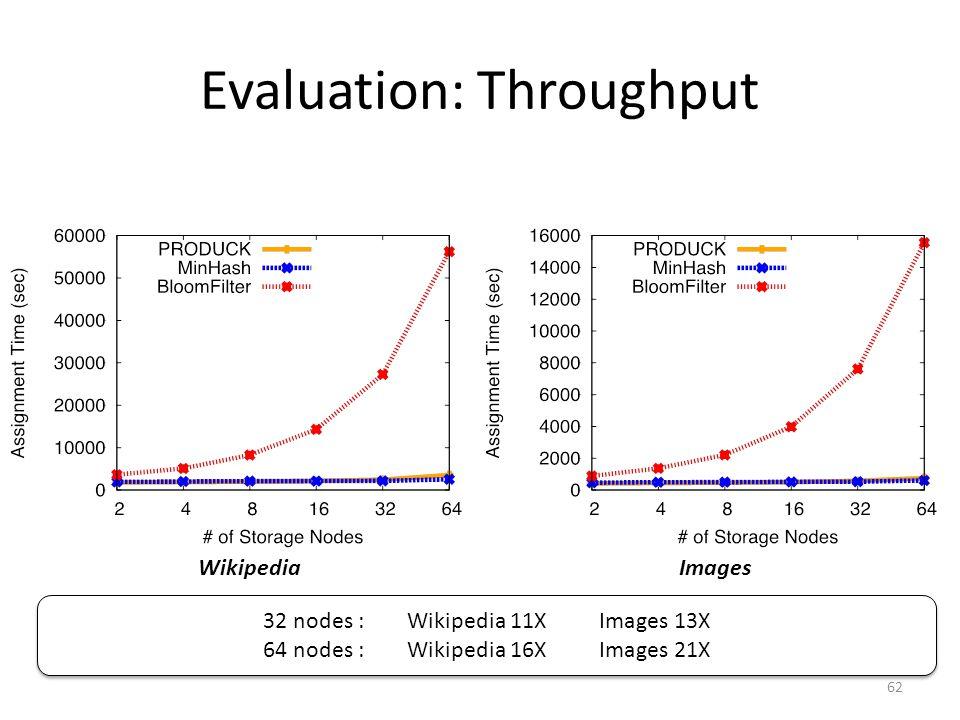 Evaluation: Throughput 62 WikipediaImages 32 nodes :Wikipedia 11XImages 13X 64 nodes :Wikipedia 16XImages 21X 32 nodes :Wikipedia 11XImages 13X 64 nodes :Wikipedia 16XImages 21X