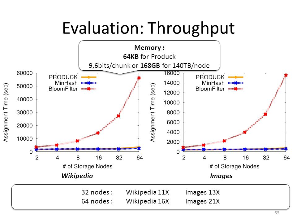 Evaluation: Throughput 63 WikipediaImages Memory : 64KB for Produck 9,6bits/chunk or 168GB for 140TB/node Memory : 64KB for Produck 9,6bits/chunk or 168GB for 140TB/node 32 nodes :Wikipedia 11XImages 13X 64 nodes : Wikipedia 16XImages 21X 32 nodes :Wikipedia 11XImages 13X 64 nodes : Wikipedia 16XImages 21X