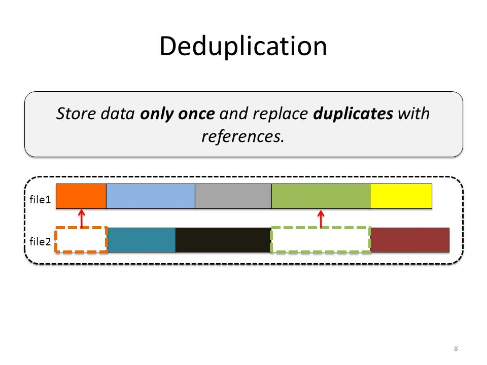 Deduplication 8 file1 file2 Store data only once and replace duplicates with references.