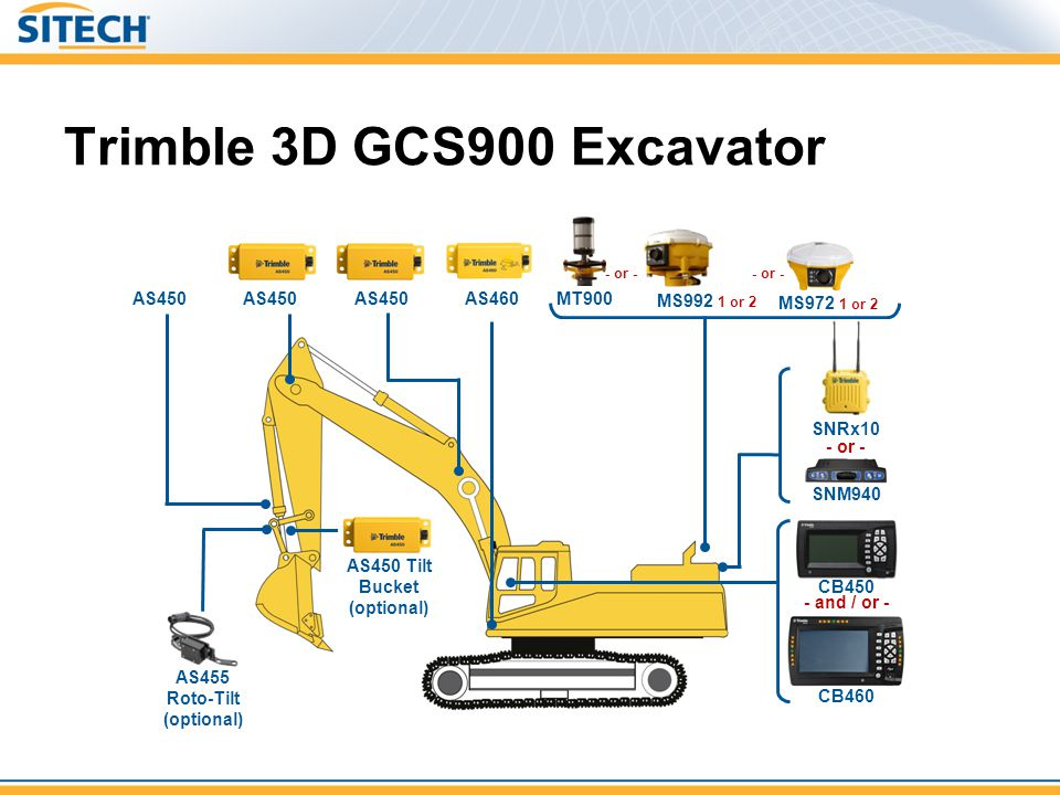 Trimble 3D GCS900 Excavator MS992 1 or 2 AS460 - or - AS450 MT900 CB460 CB450 - and / or - SNM940 SNRx10 AS455 Roto-Tilt (optional) AS450 Tilt Bucket