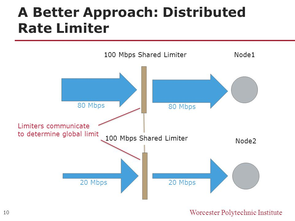 Worcester Polytechnic Institute A Better Approach: Distributed Rate Limiter 10 Node1100 Mbps Shared Limiter 80 Mbps Node2 20 Mbps 100 Mbps Shared Limiter 80 Mbps Limiters communicate to determine global limit
