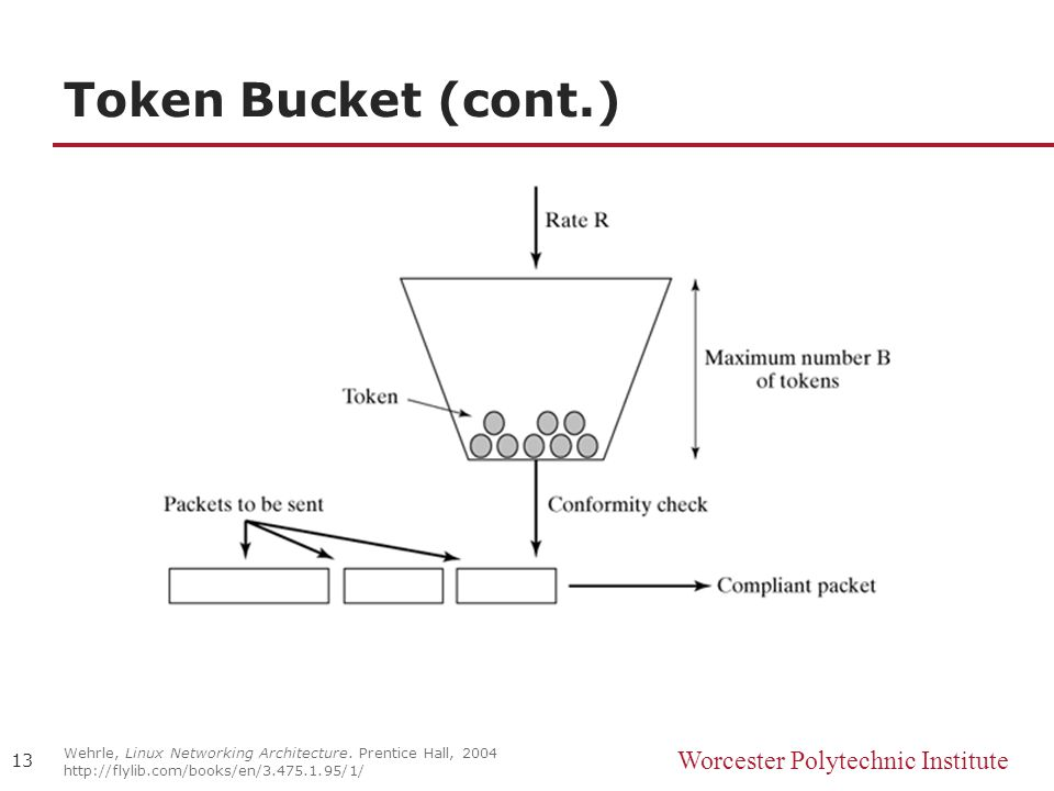 Worcester Polytechnic Institute Token Bucket (cont.) Wehrle, Linux Networking Architecture.