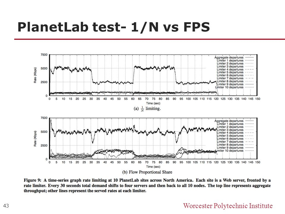 Worcester Polytechnic Institute PlanetLab test- 1/N vs FPS 43