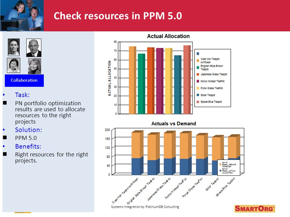 Task: PN portfolio optimization results are used to allocate resources to the right projects Solution: PPM 5.0 Benefits: Right resources for the right projects.