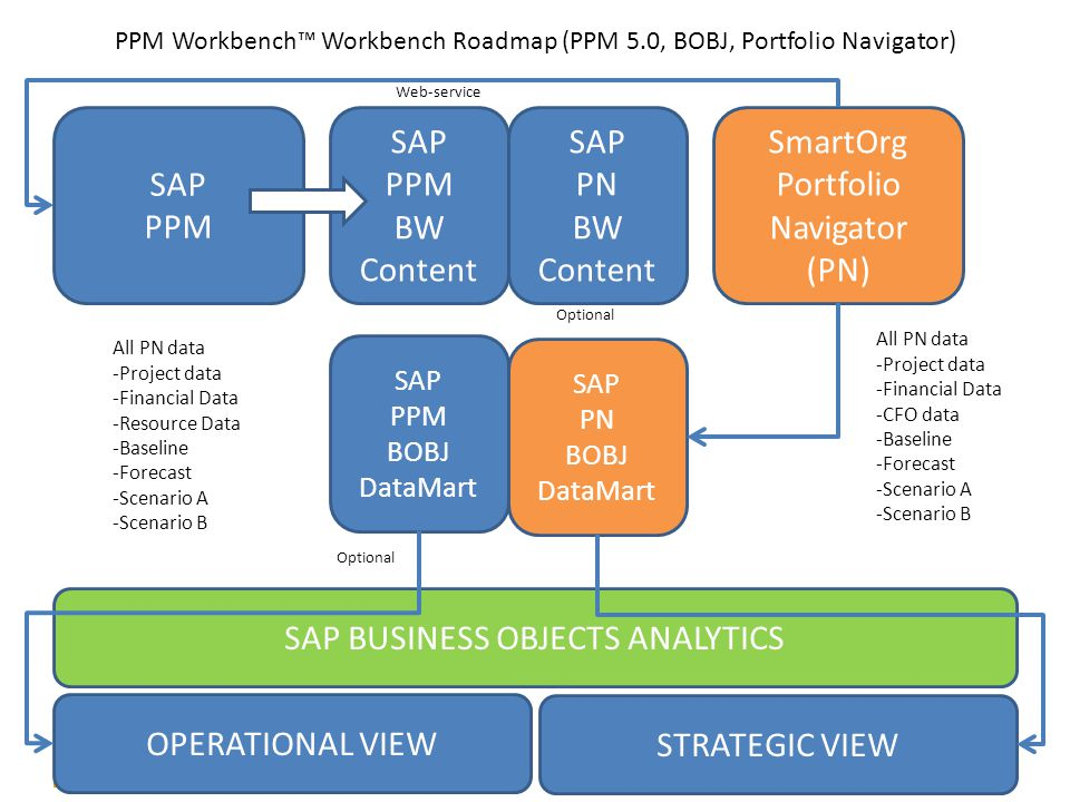 SAP PPM SAP PPM BW Content SAP PN BW Content SmartOrg Portfolio Navigator (PN) SAP PPM BOBJ DataMart SAP PN BOBJ DataMart SAP BUSINESS OBJECTS ANALYTICS OPERATIONAL VIEW STRATEGIC VIEW All PN data -Project data -Financial Data -CFO data -Baseline -Forecast -Scenario A -Scenario B All PN data -Project data -Financial Data -Resource Data -Baseline -Forecast -Scenario A -Scenario B Web-service Optional PPM Workbench™ Workbench Roadmap (PPM 5.0, BOBJ, Portfolio Navigator)