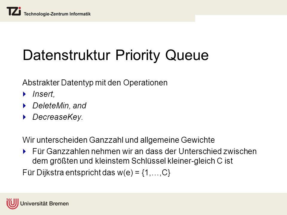 Datenstruktur Priority Queue Abstrakter Datentyp mit den Operationen  Insert,  DeleteMin, and  DecreaseKey.