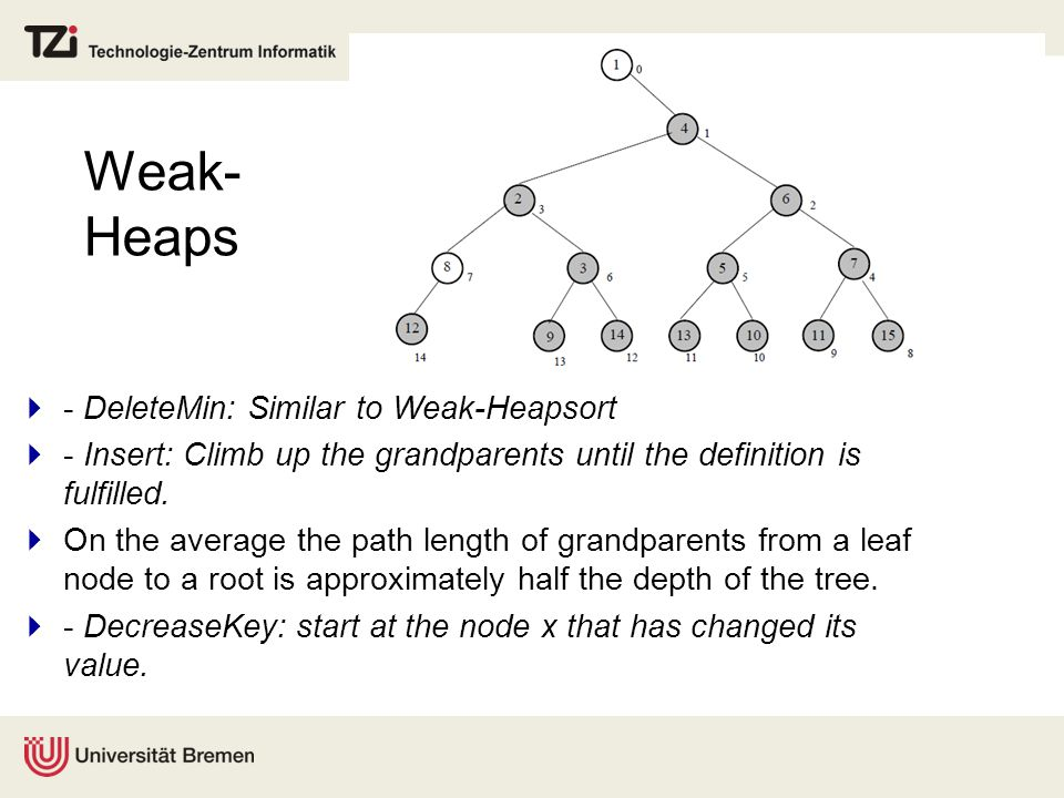 Weak- Heaps  - DeleteMin: Similar to Weak-Heapsort  - Insert: Climb up the grandparents until the definition is fulfilled.  On the average the path