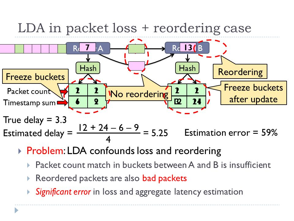 LDA in packet loss + reordering case  Problem: LDA confounds loss and reordering  Packet count match in buckets between A and B is insufficient  Reordered packets are also bad packets  Significant error in loss and aggregate latency estimation Router A Router B Hash 1 1 123 1 3 X 1 2 59 2 6 2 12 711 2 9 1 13 2 24 No reordering Reordering True delay = 3.3 Estimated delay = 12 + 24 – 6 – 9 4 = 5.25 Estimation error = 59% Freeze buckets after update True delay = 3.3 Packet count Timestamp sum Freeze buckets