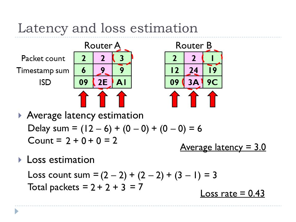 Latency and loss estimation  Average latency estimation 22 69 2E09 ISD Timestamp sum Packet count Router ARouter B A1 9 322 1224 3A099C 19 1 Delay sum = (12 – 6) 2 Average latency = 3.0 Count = + (0 – 0) + 0 = 6 = 2 Loss count sum = (2 – 2) 2 Loss rate = 0.43 Total packets = + (2 – 2)+ (3 – 1) + 2+ 3 = 3 = 7  Loss estimation