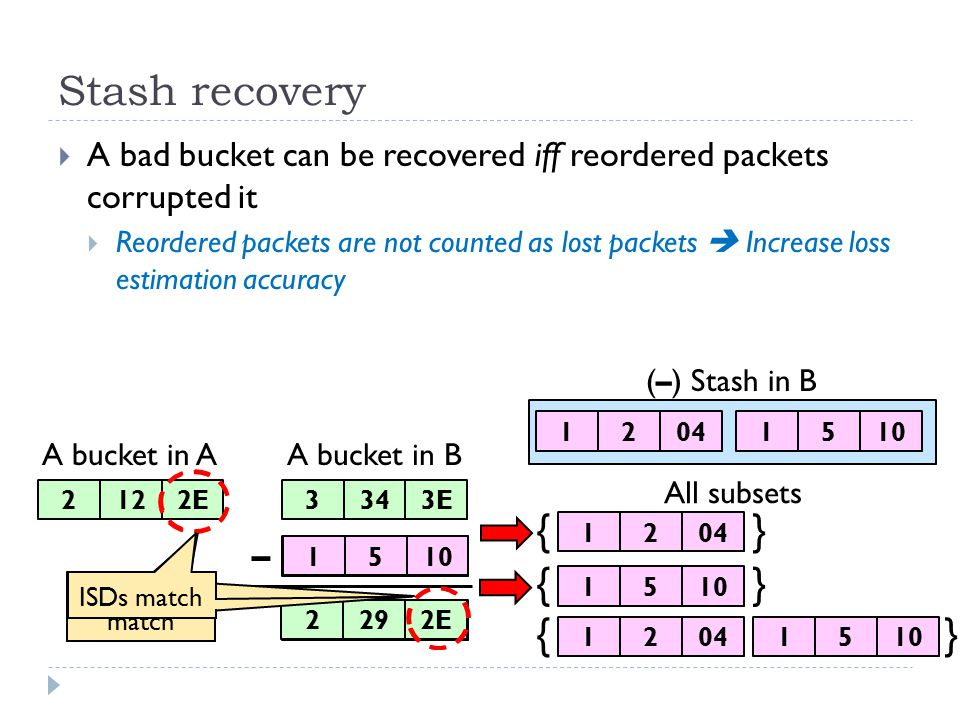 Stash recovery  A bad bucket can be recovered iff reordered packets corrupted it  Reordered packets are not counted as lost packets  Increase loss estimation accuracy A bucket in A (–) Stash in B 2122E3343E A bucket in B – 12042323A2292E ISDs don't match ISDs match 151015 1204 1510 1204 {} {} 15101204 {} All subsets