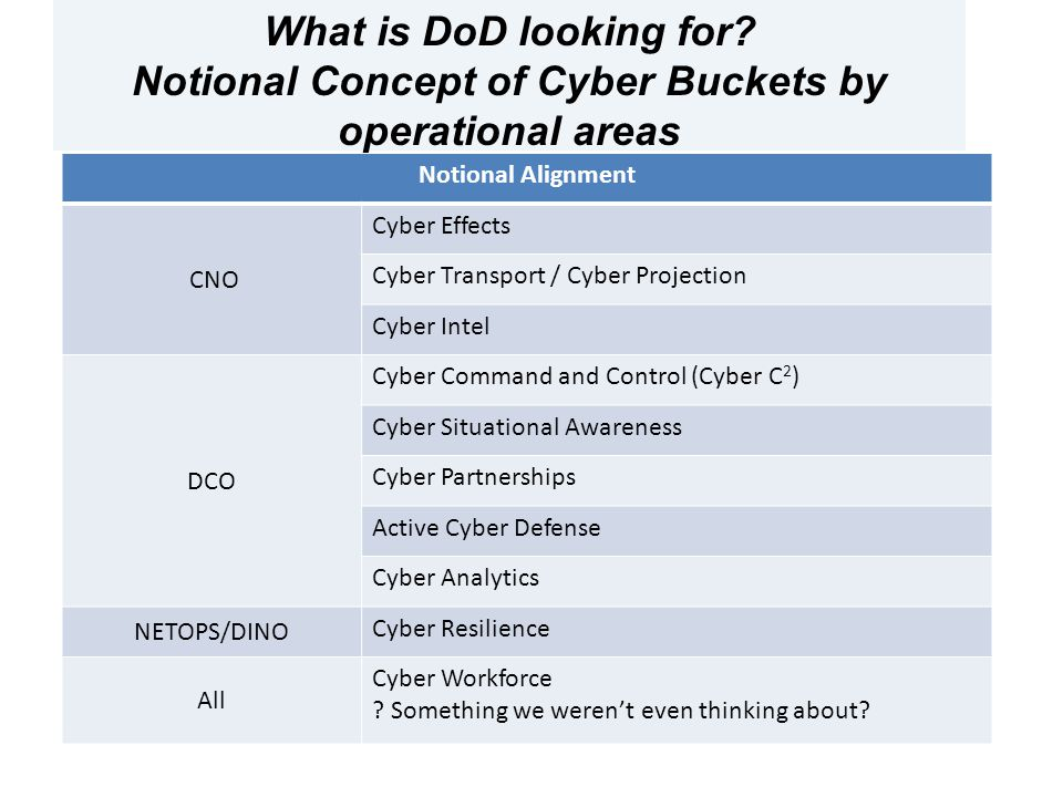 What is DoD looking for.