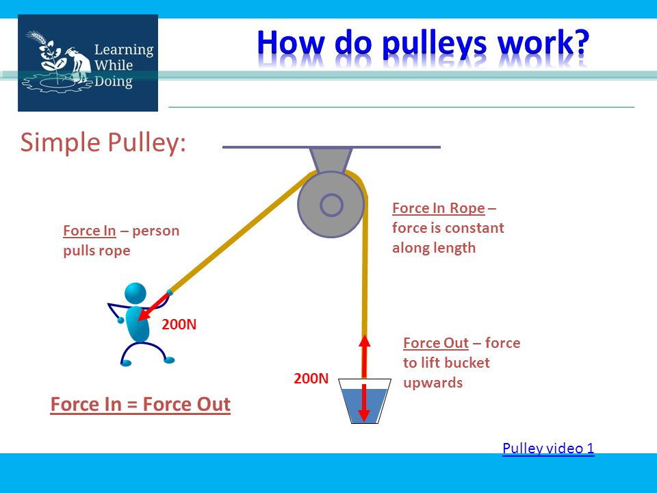 Simple Pulley: 200N Force In – person pulls rope Force Out – force to lift bucket upwards Force In Rope – force is constant along length Force In = Force Out Pulley video 1