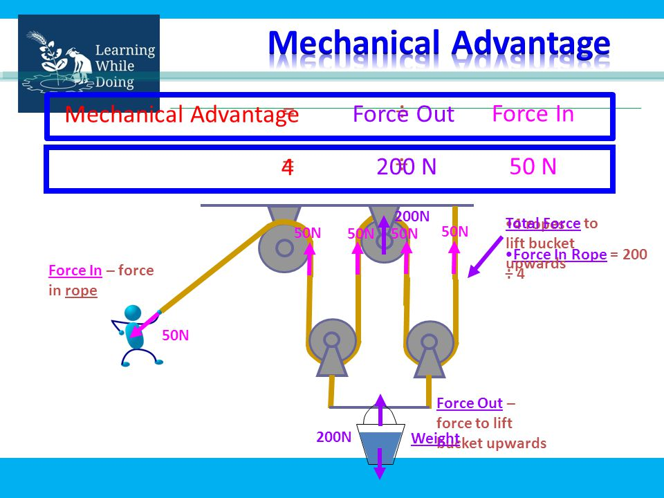 = ÷ 200N 50N Force In – force in rope Force Out – force to lift bucket upwards Force In Mechanical Advantage Force Out = ÷ 50 N 4 200 N 4 ropes Force In Rope = 200 ÷ 4 Weight Total Force to lift bucket upwards 50N 50N 50N 50N 200N