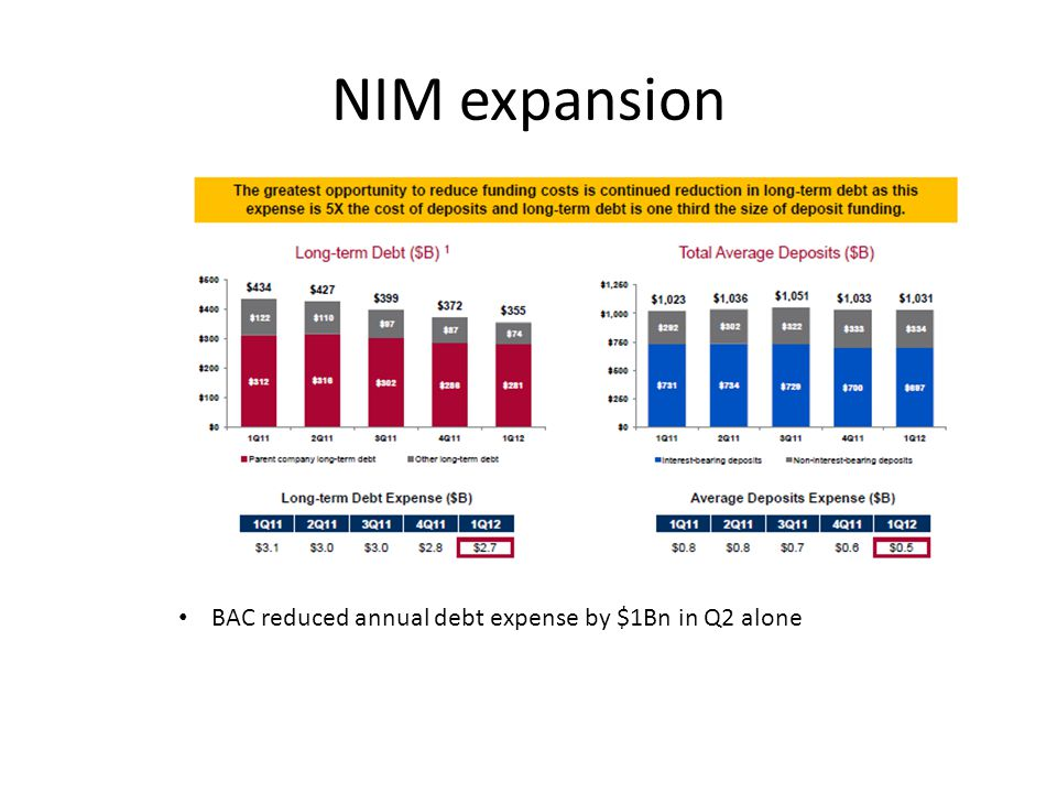 NIM expansion BAC reduced annual debt expense by $1Bn in Q2 alone