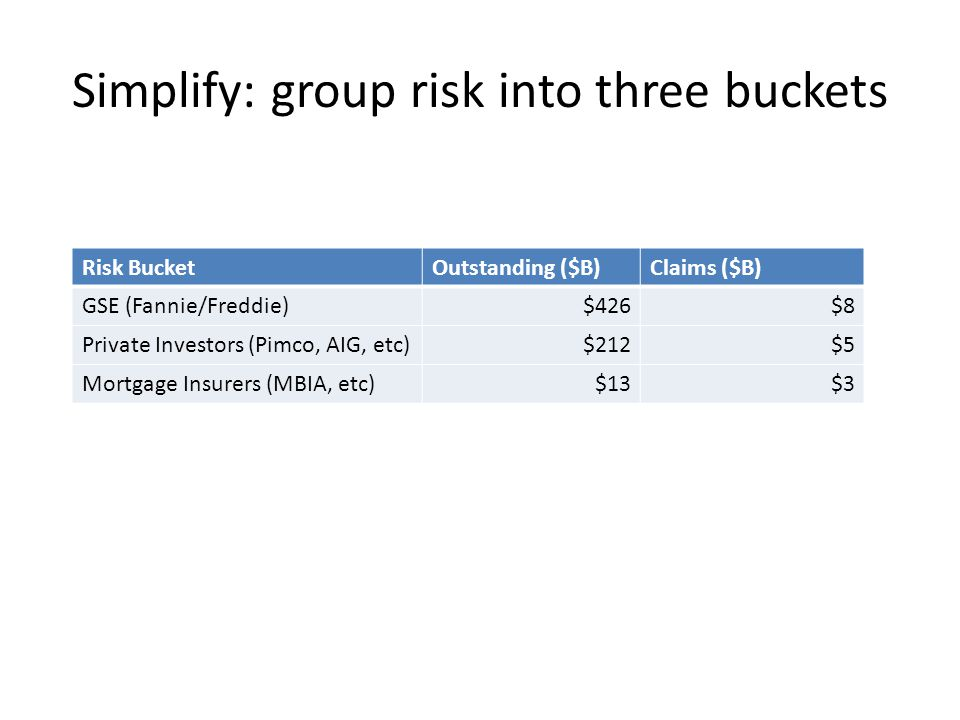 Simplify: group risk into three buckets Risk BucketOutstanding ($B)Claims ($B) GSE (Fannie/Freddie)$426$8 Private Investors (Pimco, AIG, etc)$212$5 Mortgage Insurers (MBIA, etc)$13$3