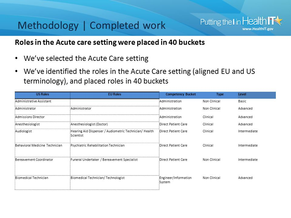 We've selected the Acute Care setting We've identified the roles in the Acute Care setting (aligned EU and US terminology), and placed roles in 40 buckets Roles in the Acute care setting were placed in 40 buckets Methodology | Completed work US RolesEU RolesCompetency BucketTypeLevel Administrative Assistant AdministrationNon ClinicalBasic Administrator AdministrationNon ClinicalAdvanced Admissions Director AdministrationClinicalAdvanced AnesthesiologistAnesthesiologist (Doctor)Direct Patient CareClinicalAdvanced AudiologistHearing Aid Dispenser / Audiometric Technician/ Health Scientist Direct Patient CareClinicalIntermediate Behavioral Medicine TechnicianPsychiatric Rehabilitation TechnicianDirect Patient CareClinicalIntermediate Bereavement CoordinatorFuneral Undertaker / Bereavement SpecialistDirect Patient CareNon ClinicalIntermediate Biomedical TechnicianBiomedical Technician/ TechnologistEngineer/Information System Non ClinicalAdvanced