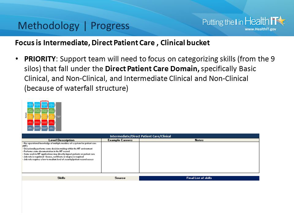 Focus is Intermediate, Direct Patient Care, Clinical bucket Methodology | Progress PRIORITY: Support team will need to focus on categorizing skills (from the 9 silos) that fall under the Direct Patient Care Domain, specifically Basic Clinical, and Non-Clinical, and Intermediate Clinical and Non-Clinical (because of waterfall structure)