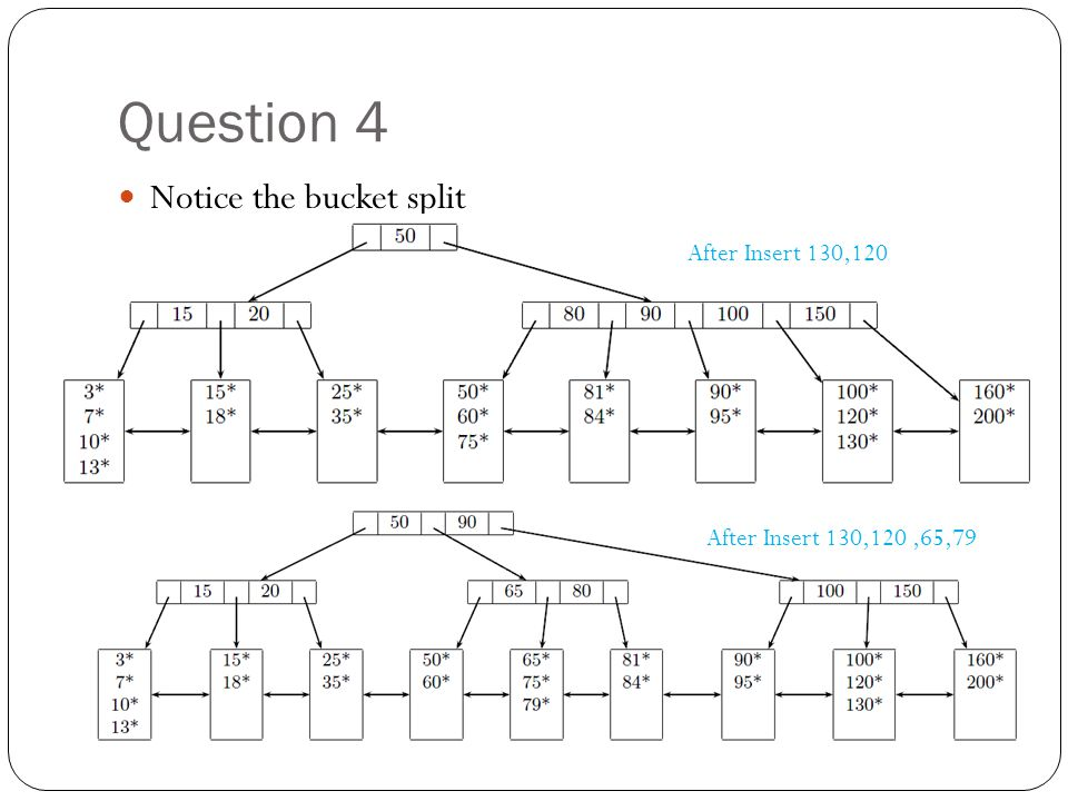 Question 4 Notice the bucket split After Insert 130,120 After Insert 130,120,65,79