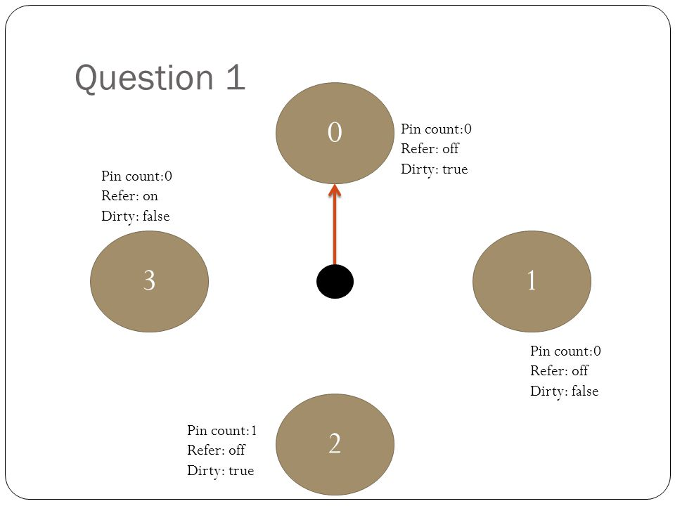 Question 1 0 1 2 3 Pin count:0 Refer: off Dirty: true Pin count:0 Refer: off Dirty: false Pin count:1 Refer: off Dirty: true Pin count:0 Refer: on Dir