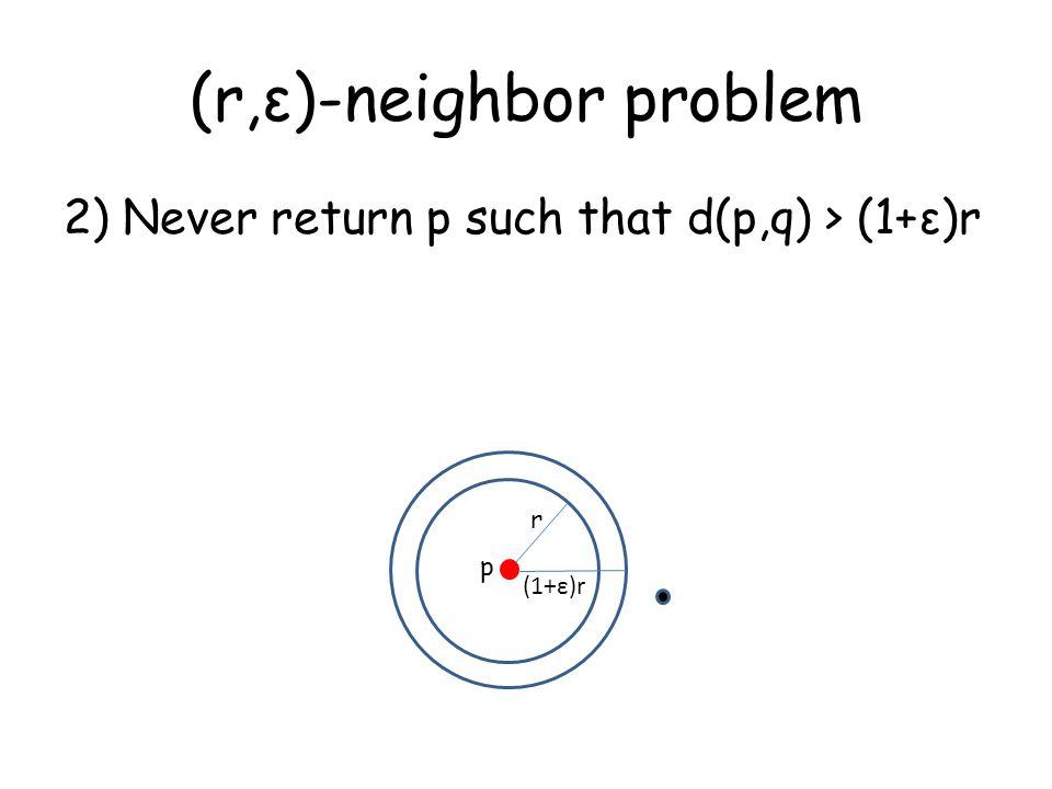 (r,ε)-neighbor problem 2) Never return p such that d(p,q) > (1+ε)r r (1+ε)r p