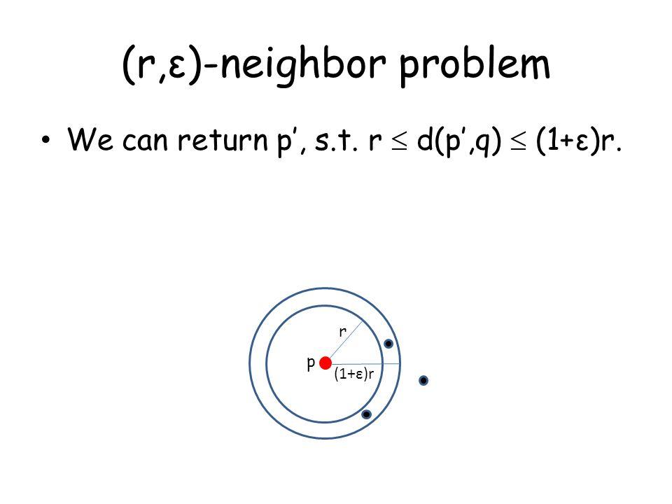 (r,ε)-neighbor problem We can return p', s.t. r  d(p',q)  (1+ε)r. r (1+ε)r p