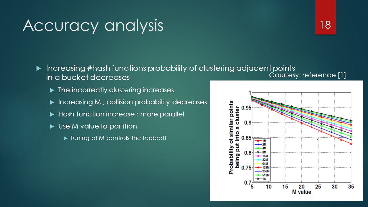 Accuracy analysis  Increasing #hash functions probability of clustering adjacent points in a bucket decreases  The incorrectly clustering increases  Increasing M, collision probability decreases  Hash function increase : more parallel  Use M value to partition  Tuning of M controls the tradeoff 18 Courtesy: reference [1]