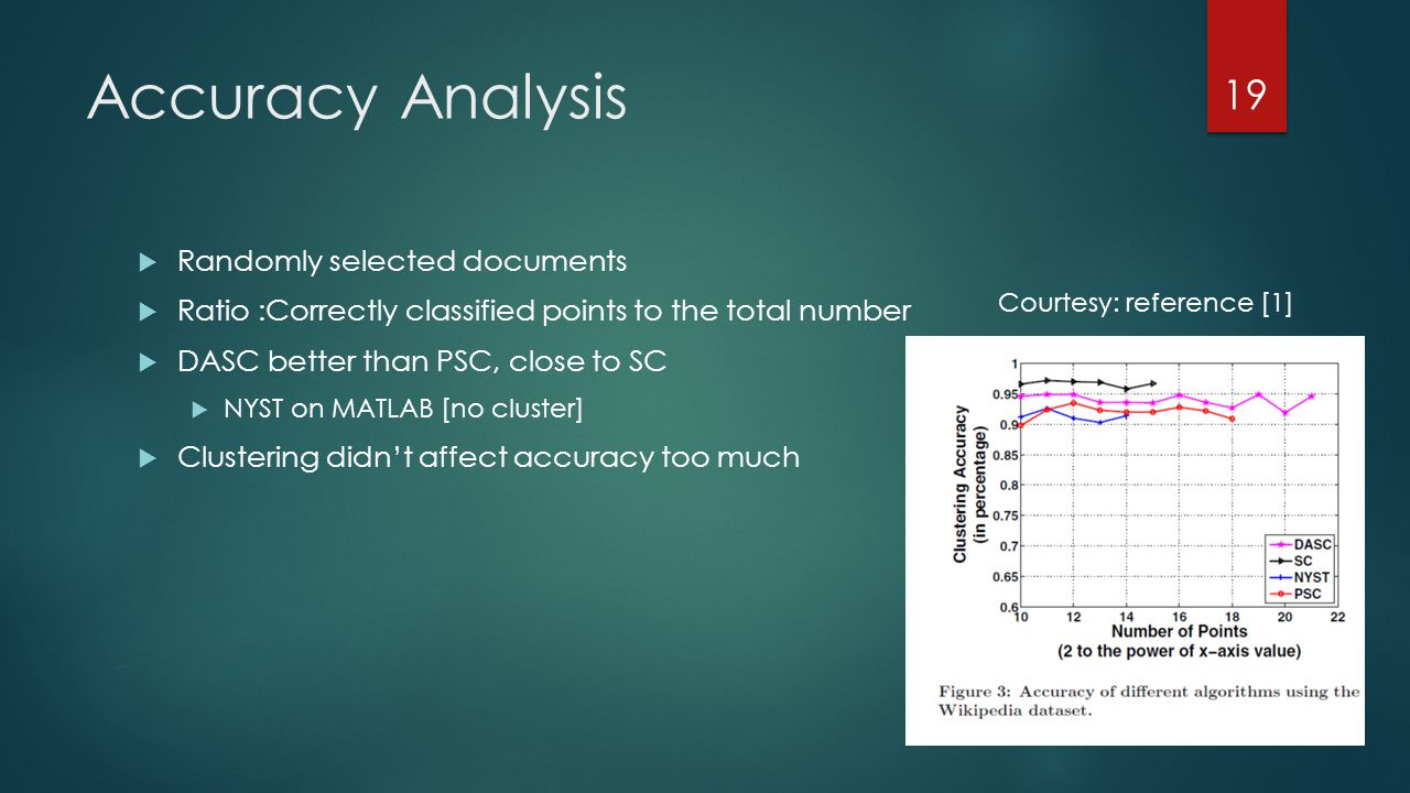 Accuracy Analysis  Randomly selected documents  Ratio :Correctly classified points to the total number  DASC better than PSC, close to SC  NYST on MATLAB [no cluster]  Clustering didn't affect accuracy too much 19 Courtesy: reference [1]