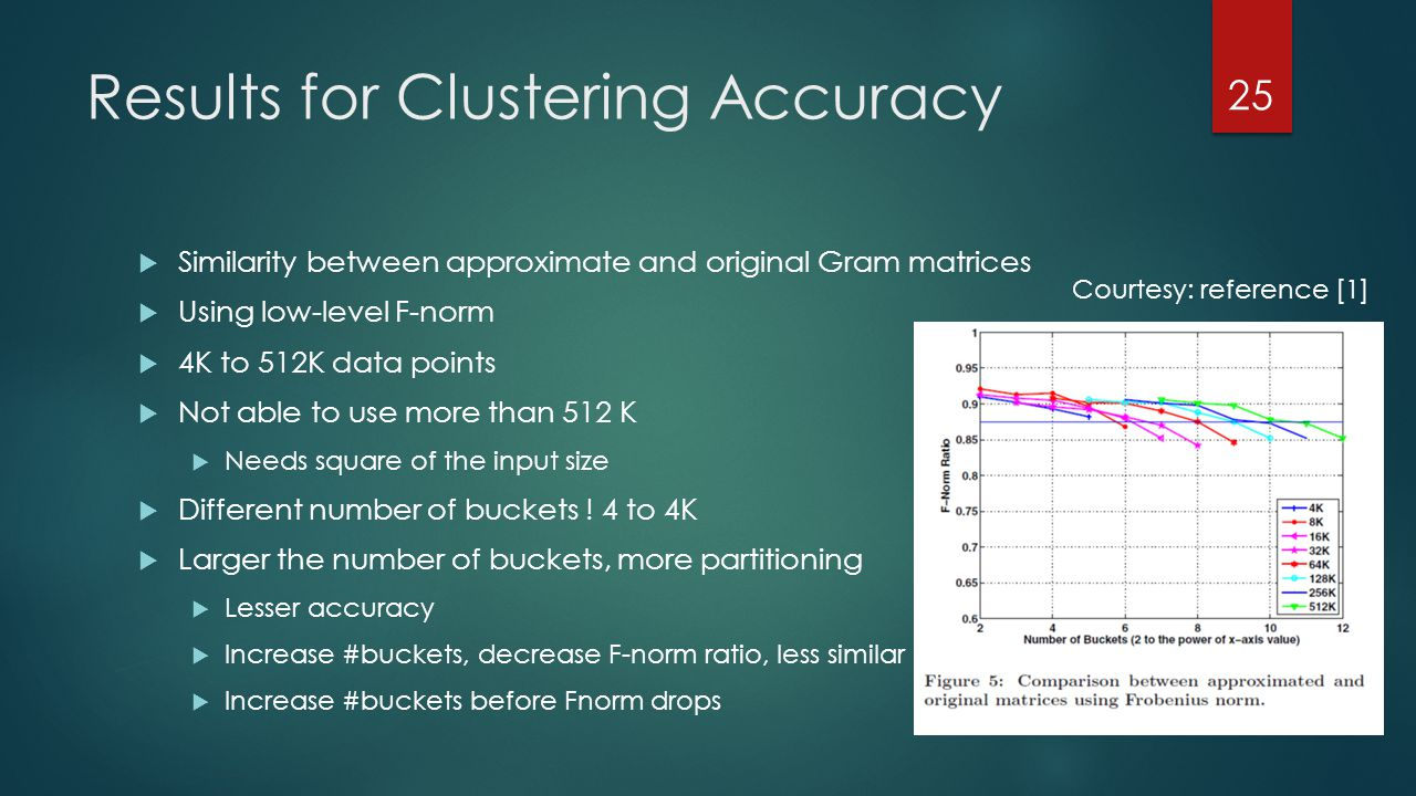Results for Clustering Accuracy  Similarity between approximate and original Gram matrices  Using low-level F-norm  4K to 512K data points  Not able to use more than 512 K  Needs square of the input size  Different number of buckets .