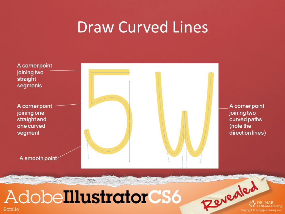 Draw Curved Lines A corner point joining two curved paths (note the direction lines) A smooth point A corner point joining one straight and one curved