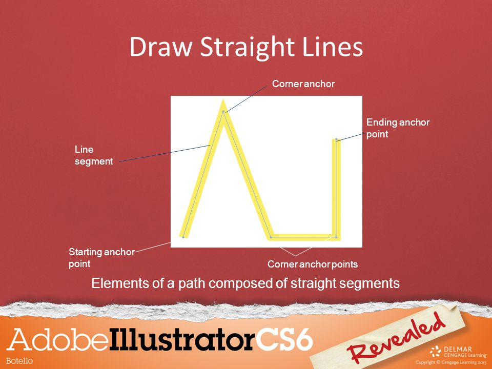 Draw Straight Lines Line segment Starting anchor point Corner anchor points Ending anchor point Corner anchor Elements of a path composed of straight segments