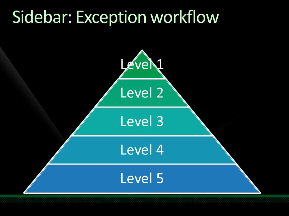 Sidebar: Exception workflow Level 1 Level 2 Level 3 Level 4 Level 5