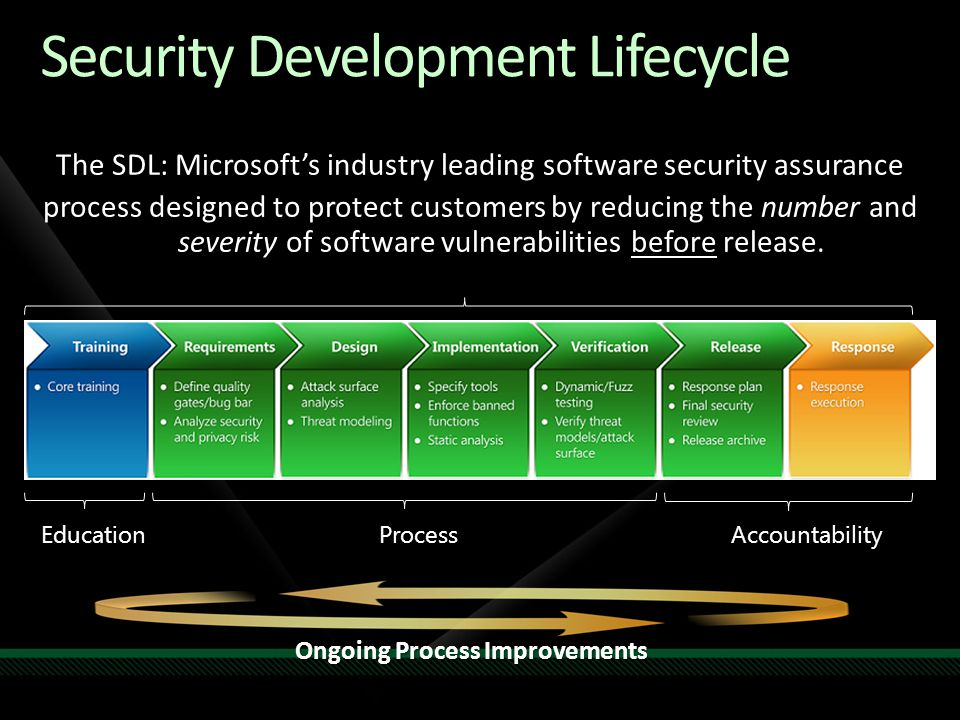 Strengths: Adapting SDL to Agile Bucket activities easily move in & out of sprints Teams self-select best security activities SDL versioning is simpler and more current Each iteration is a gate Welcome changing requirements, even late in development.