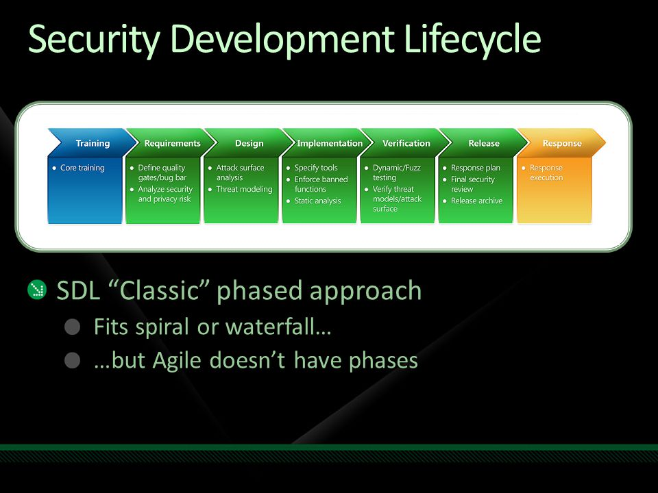 Idea: Move SDL to product backlog Very Agile But not secure!