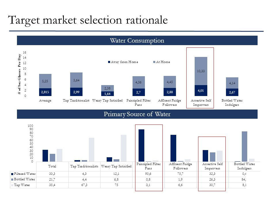 Target market selection rationale Primary Source of Water Water Consumption
