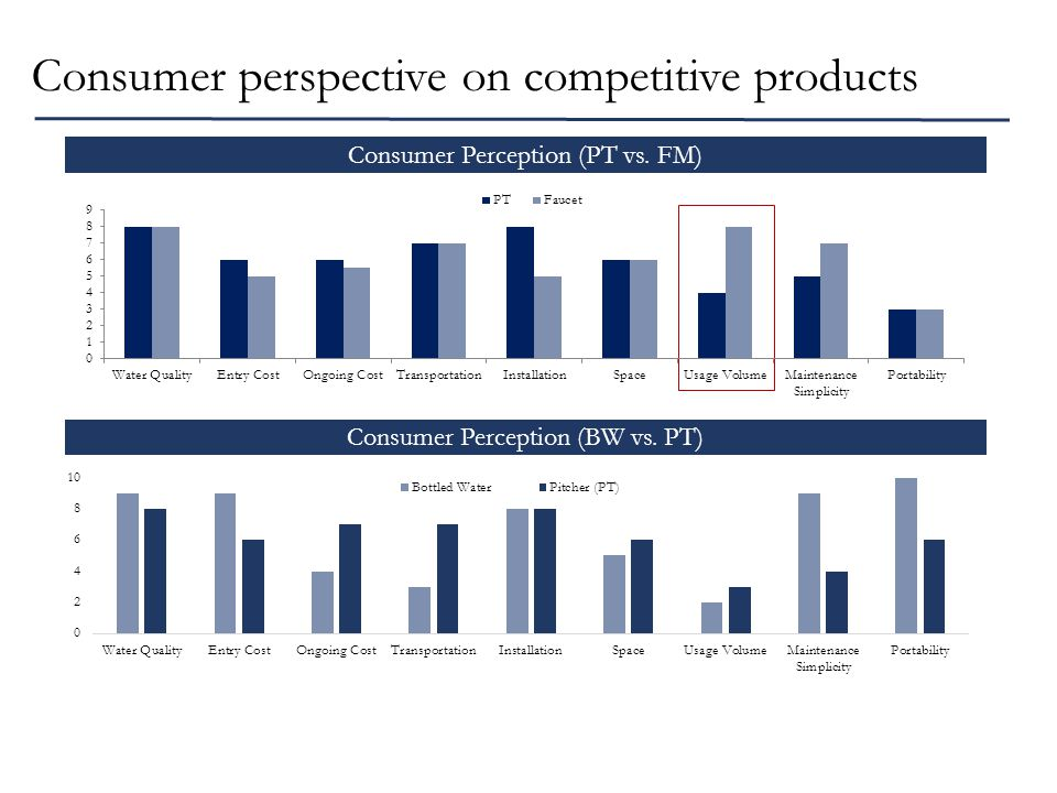 Consumer perspective on competitive products Consumer Perception (BW vs.